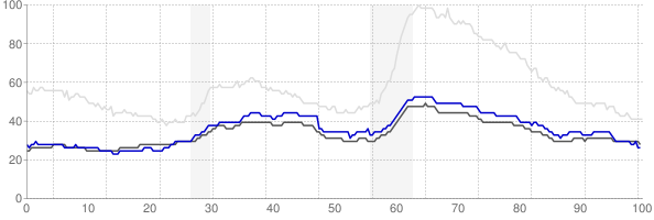 Omaha, Nebraska monthly unemployment rate chart